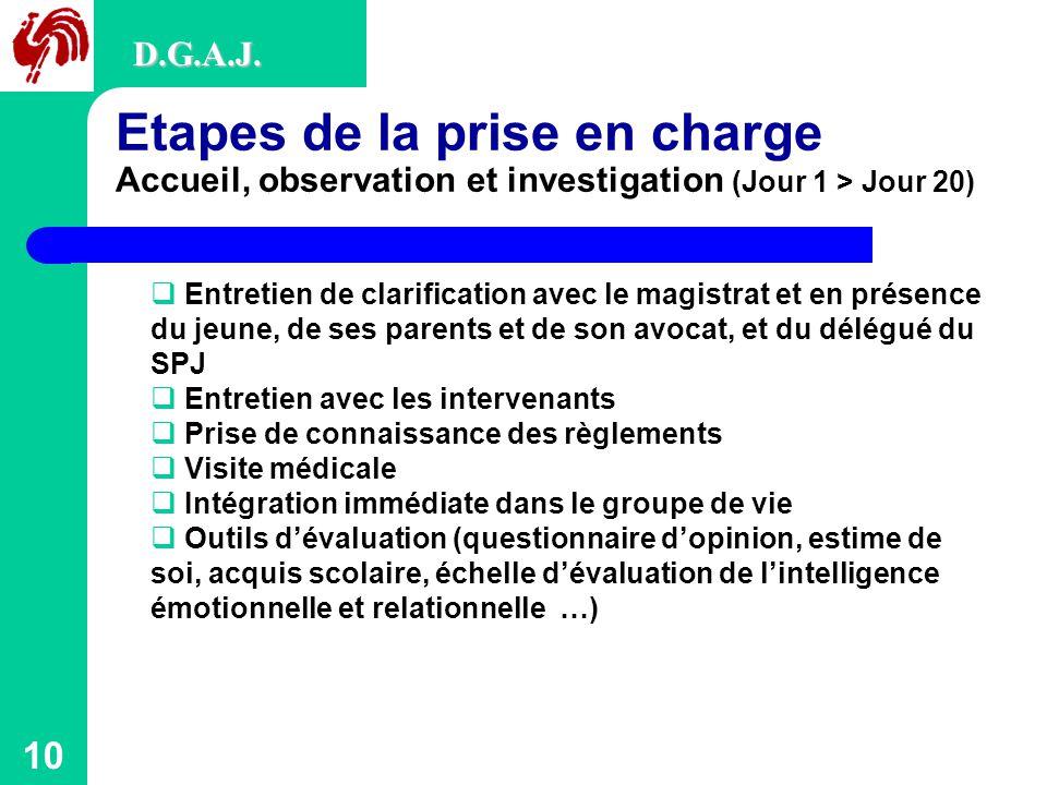 10 Etapes de la prise en charge Accueil, observation et investigation (Jour 1 > Jour 20) D.G.A.J.