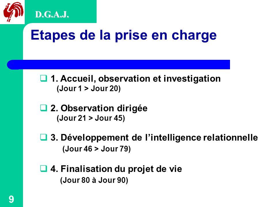 9 Etapes de la prise en charge D.G.A.J. 1.