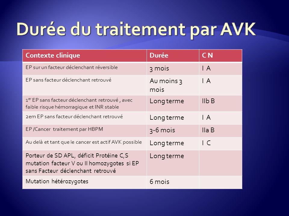 Contexte cliniqueDuréeC N EP sur un facteur déclenchant réversible 3 moisI A EP sans facteur déclenchant retrouvé Au moins 3 mois I A 1 er EP sans facteur déclenchant retrouvé, avec faible risque hémorragique et INR stable Long termeIIb B 2em EP sans facteur déclenchant retrouvé Long termeI A EP /Cancer traitement par HBPM 3-6 moisIIa B Au delà et tant que le cancer est actif AVK possible Long termeI C Porteur de SD APL, déficit Protéine C,S mutation facteur V ou II homozygotes si EP sans Facteur déclenchant retrouvé Long terme Mutation hétérozygotes 6 mois