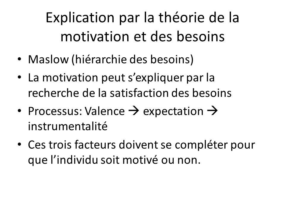 Explication par la théorie de la motivation et des besoins Maslow (hiérarchie des besoins) La motivation peut s'expliquer par la recherche de la satis