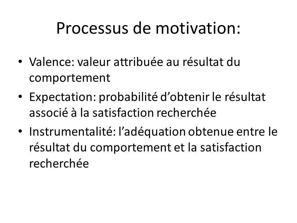 Processus de motivation: Valence: valeur attribuée au résultat du comportement Expectation: probabilité d'obtenir le résultat associé à la satisfactio