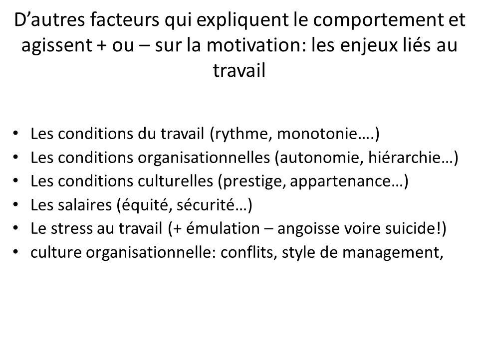 D'autres facteurs qui expliquent le comportement et agissent + ou – sur la motivation: les enjeux liés au travail Les conditions du travail (rythme, m