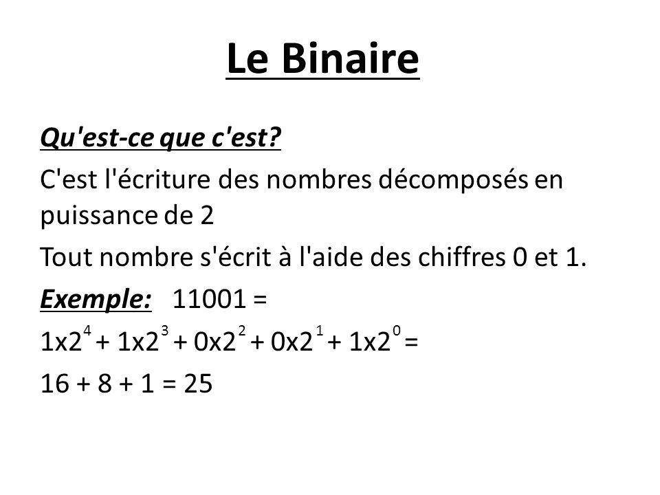 Le Binaire Qu'est-ce que c'est? C'est l'écriture des nombres décomposés en puissance de 2 Tout nombre s'écrit à l'aide des chiffres 0 et 1. Exemple:11