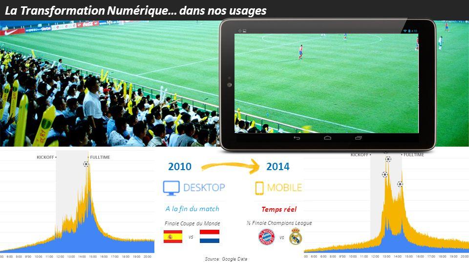 Source: Google Data 2010 A la fin du match Finale Coupe du Monde vs 2014 Temps réel ½ Finale Champions League vs La Transformation Numérique… dans nos