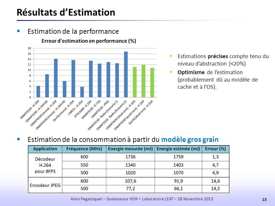 Résultats d'Estimation  Estimation de la performance 13 Alain Pegatoquet – Soutenance HDR – Laboratoire LEAT – 28 Novembre 2013  Estimations précise