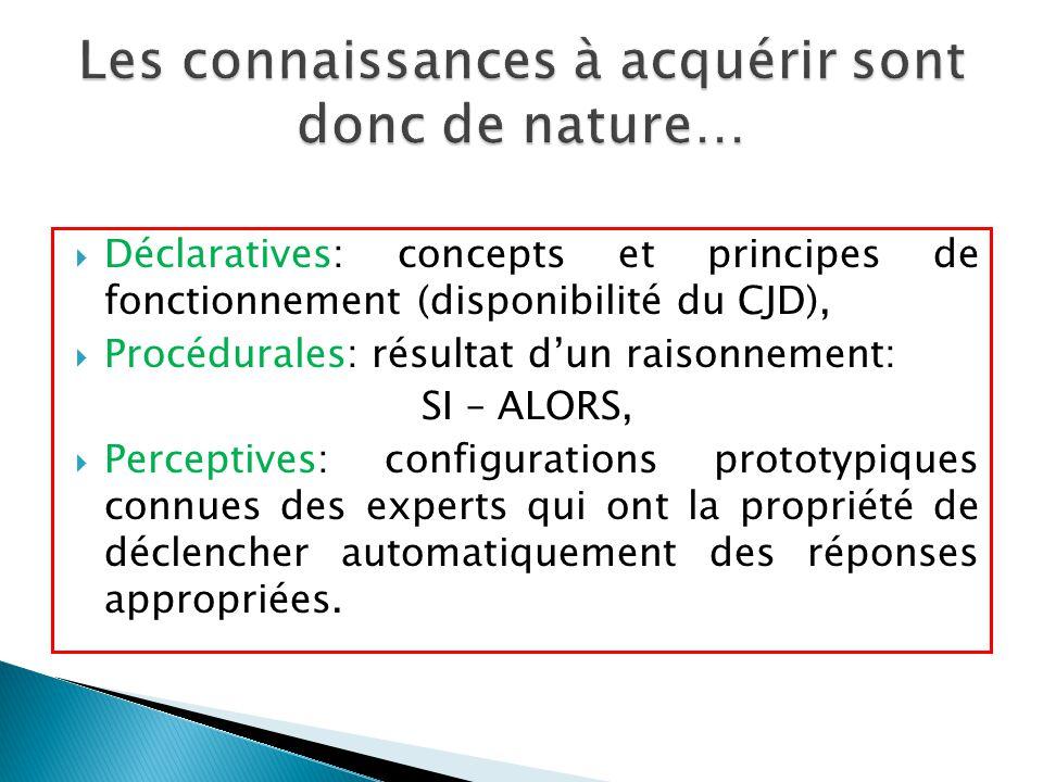  Déclaratives: concepts et principes de fonctionnement (disponibilité du CJD),  Procédurales: résultat d'un raisonnement: SI – ALORS,  Perceptives: