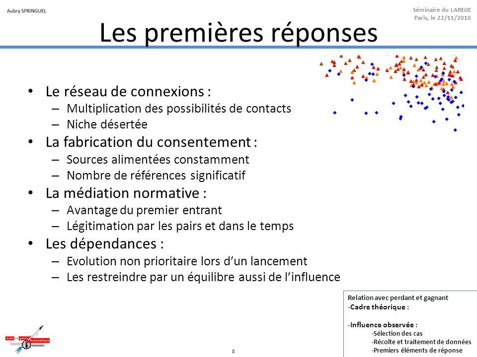 8 Séminaire du LAREGE Paris, le 22/11/2010 Les premières réponses Le réseau de connexions : – Multiplication des possibilités de contacts – Niche dése