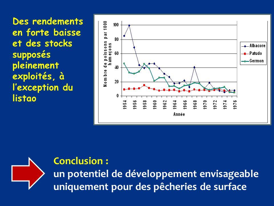 Des rendements en forte baisse et des stocks supposés pleinement exploités, à l'exception du listao Conclusion : un potentiel de développement envisag