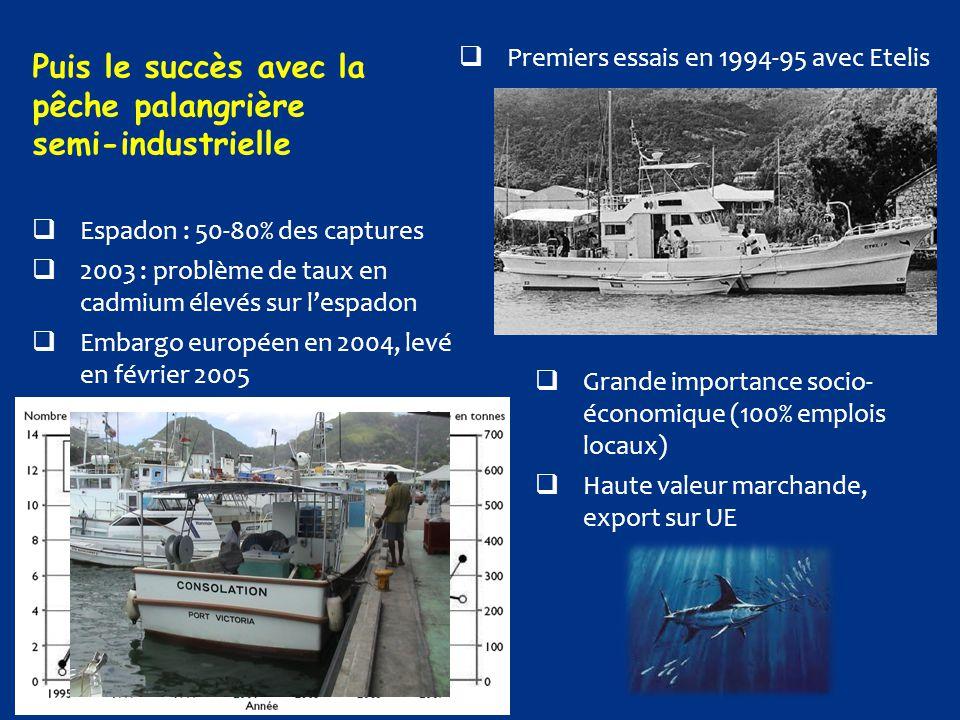 Puis le succès avec la pêche palangrière semi-industrielle  Premiers essais en 1994-95 avec Etelis  Espadon : 50-80% des captures  2003 : problème