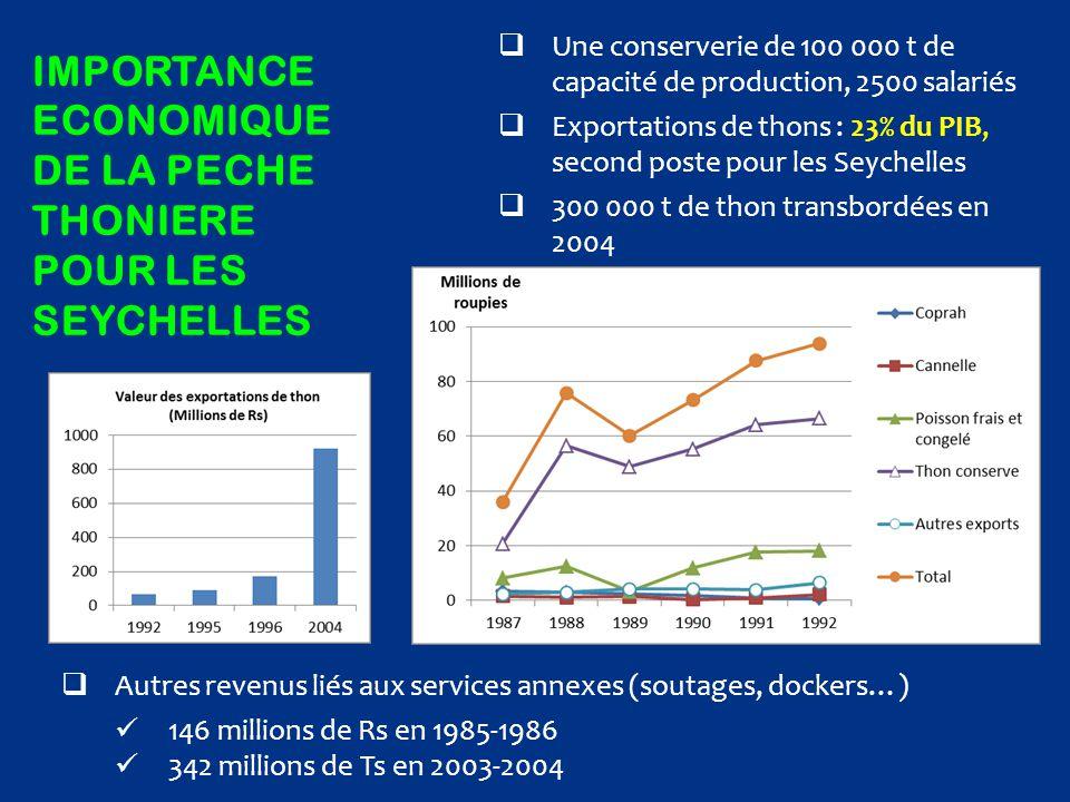 IMPORTANCE ECONOMIQUE DE LA PECHE THONIERE POUR LES SEYCHELLES  Une conserverie de 100 000 t de capacité de production, 2500 salariés  Exportations