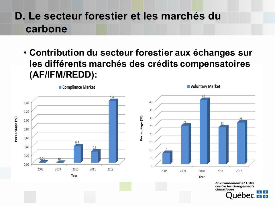 D. Le secteur forestier et les marchés du carbone Contribution du secteur forestier aux échanges sur les différents marchés des crédits compensatoires