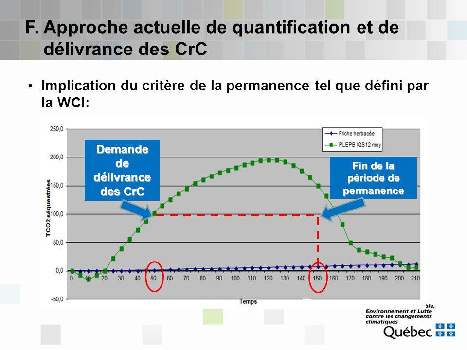 Demande de délivrance des CrC Fin de la période de permanence D. Critère de permanence et séquestration de carbone… suite Implication du critère de la