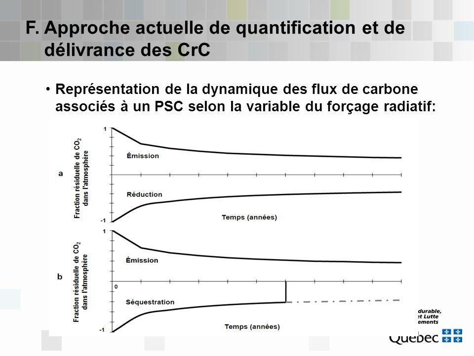 F. Approche actuelle de quantification et de délivrance des CrC Représentation de la dynamique des flux de carbone associés à un PSC selon la variable