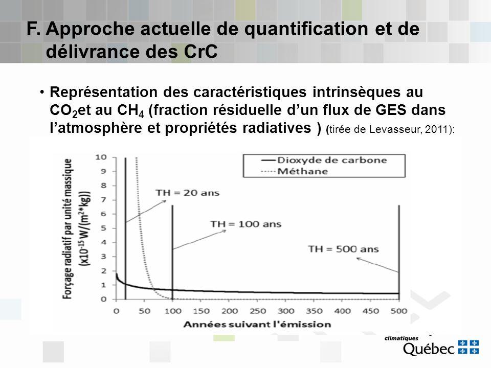 F. Approche actuelle de quantification et de délivrance des CrC Représentation des caractéristiques intrinsèques au CO 2 et au CH 4 (fraction résiduel