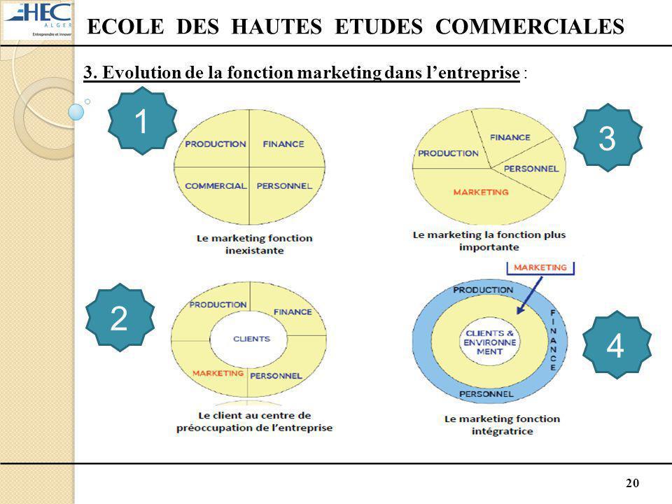 20 ECOLE DES HAUTES ETUDES COMMERCIALES 3. Evolution de la fonction marketing dans l'entreprise : 1 2 3 4