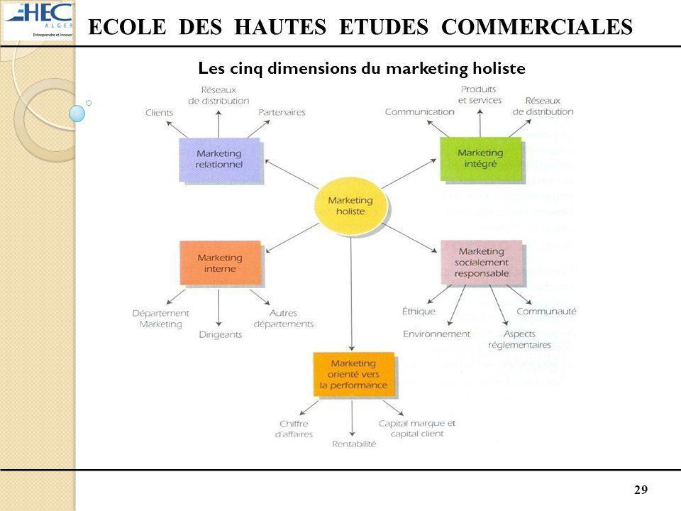 29 ECOLE DES HAUTES ETUDES COMMERCIALES Les cinq dimensions du marketing holiste