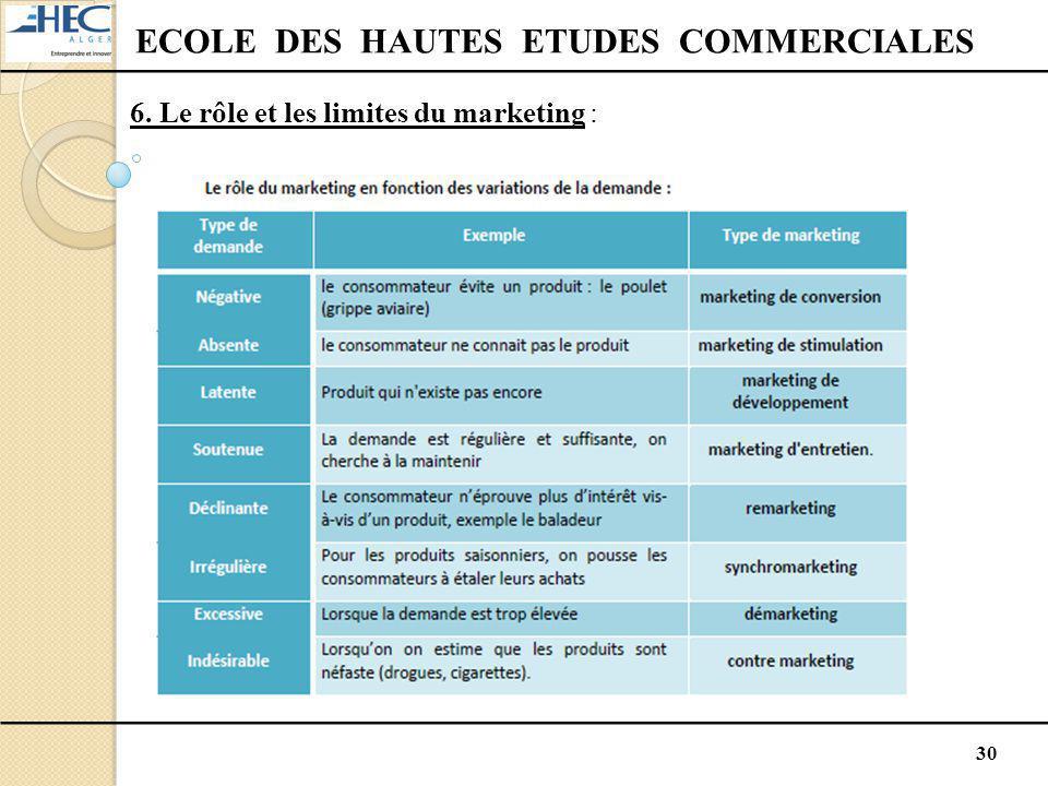 30 ECOLE DES HAUTES ETUDES COMMERCIALES 6. Le rôle et les limites du marketing :