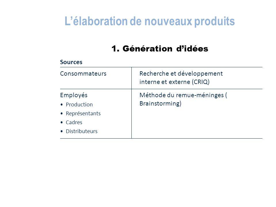 1. Génération d'idées L'élaboration de nouveaux produits Sources Méthode du remue-méninges ( Brainstorming) Employés Production Représentants Cadres D