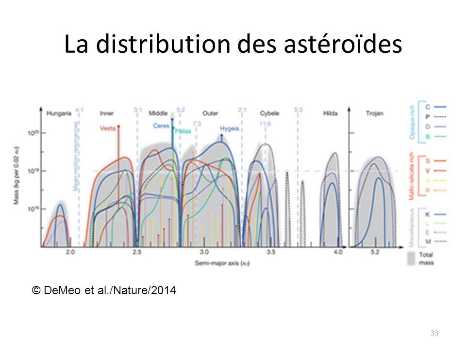 La distribution des astéroïdes 33 © DeMeo et al./Nature/2014