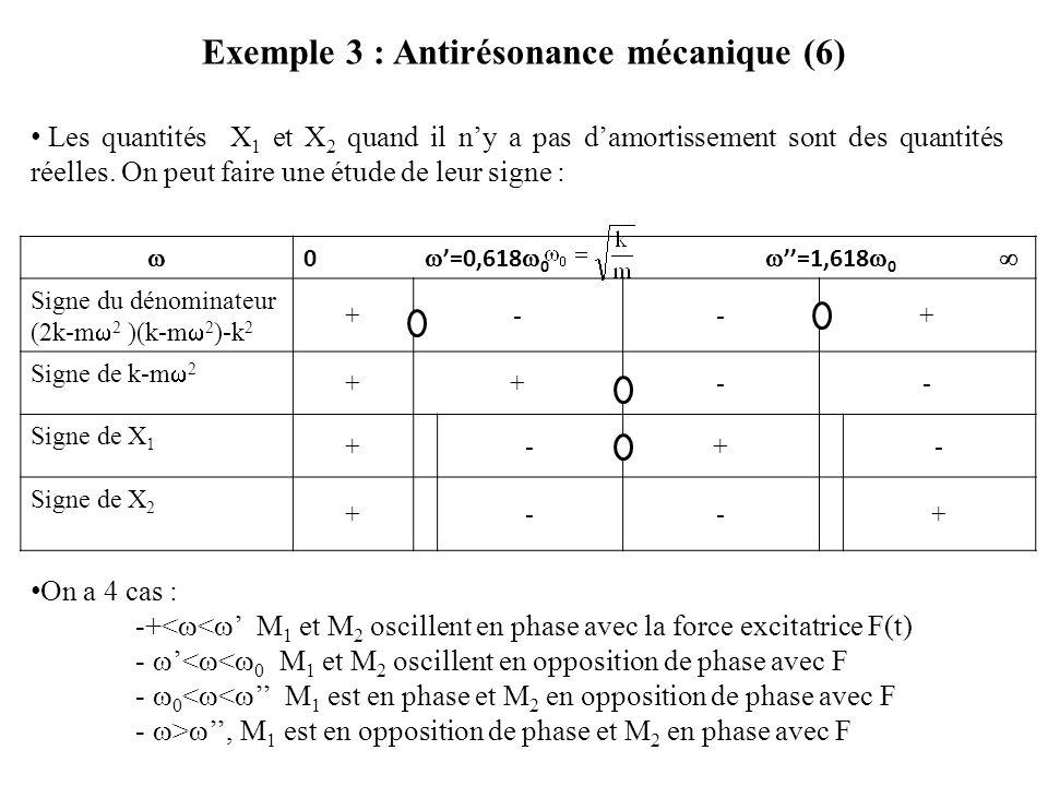  0  '=0,618  0  ''=1,618  0  Signe du dénominateur (2k-m  2 )(k-m  2 )-k 2 +--+ Signe de k-m  2 ++-- Signe de X 1 +-+- Signe de X 2 +--+ Exemple 3 : Antirésonance mécanique (6) Les quantités X 1 et X 2 quand il n'y a pas d'amortissement sont des quantités réelles.