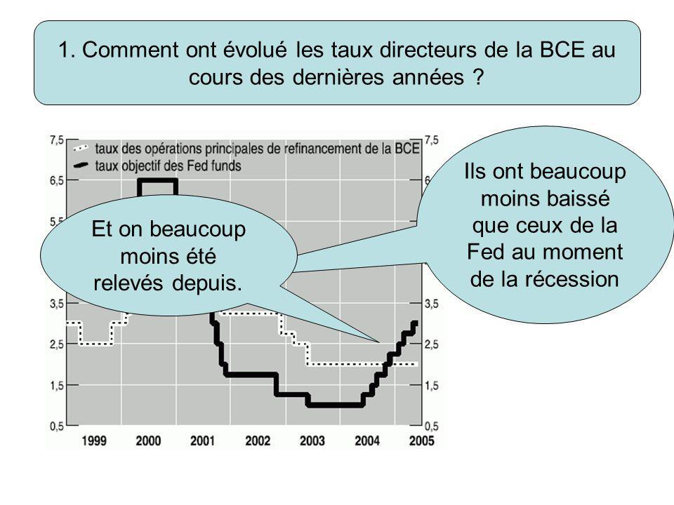 1. Comment ont évolué les taux directeurs de la BCE au cours des dernières années ? Ils ont beaucoup moins baissé que ceux de la Fed au moment de la r