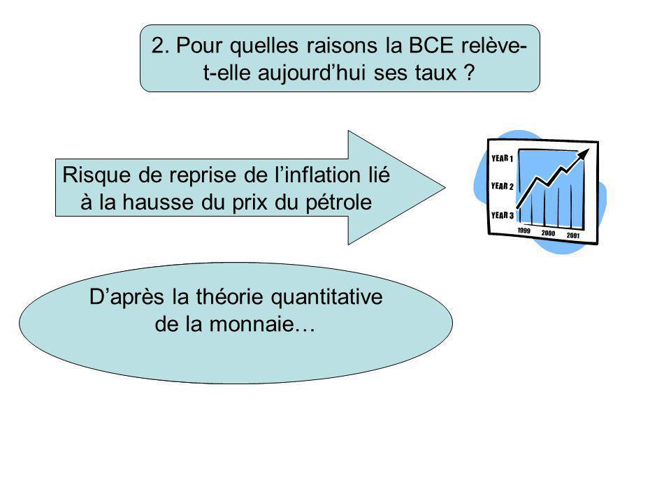 2. Pour quelles raisons la BCE relève- t-elle aujourd'hui ses taux ? Risque de reprise de l'inflation lié à la hausse du prix du pétrole Freiner la cr