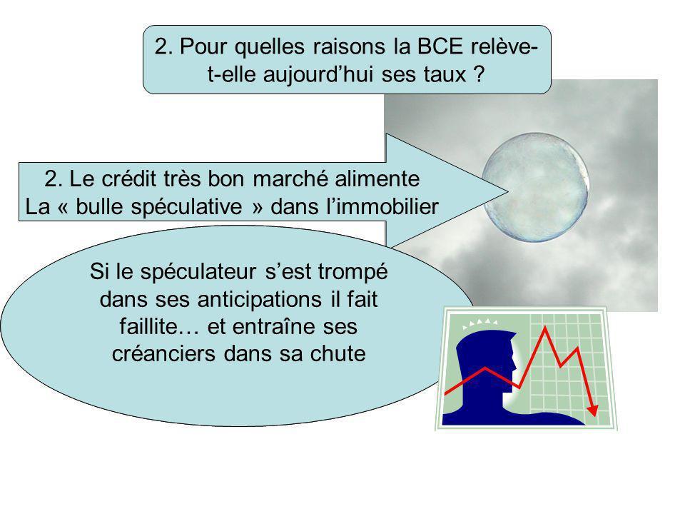 2. Pour quelles raisons la BCE relève- t-elle aujourd'hui ses taux ? 2. Le crédit très bon marché alimente La « bulle spéculative » dans l'immobilier