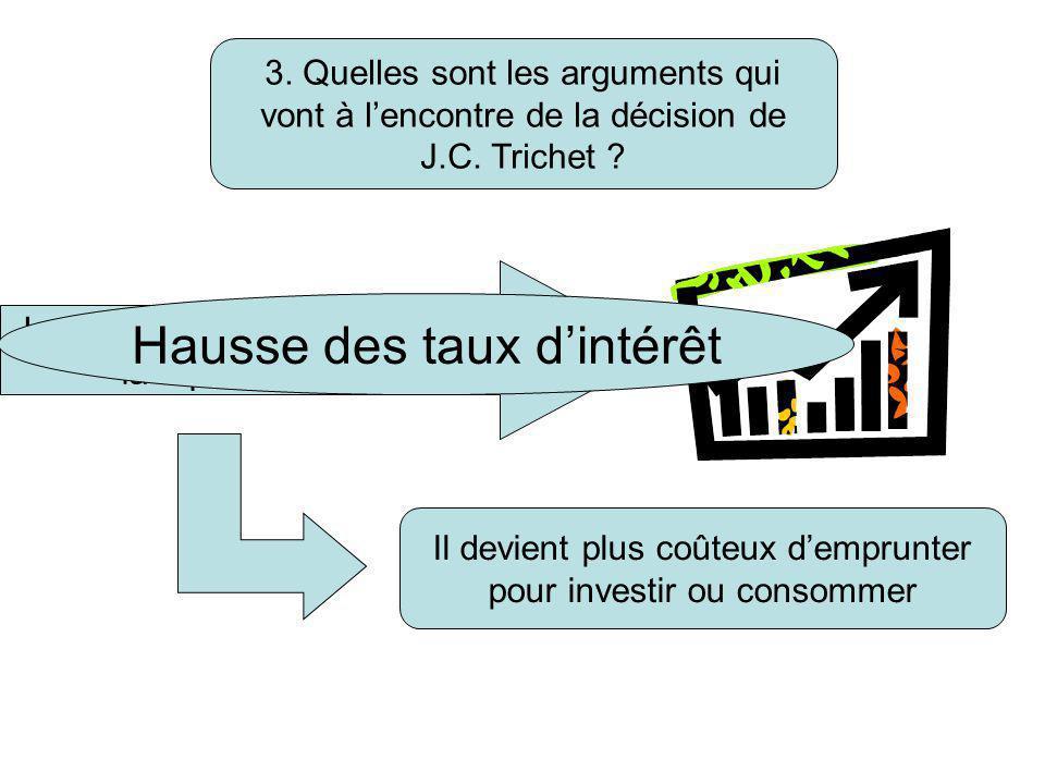 Il devient plus coûteux d'emprunter pour investir ou consommer 3. Quelles sont les arguments qui vont à l'encontre de la décision de J.C. Trichet ? La