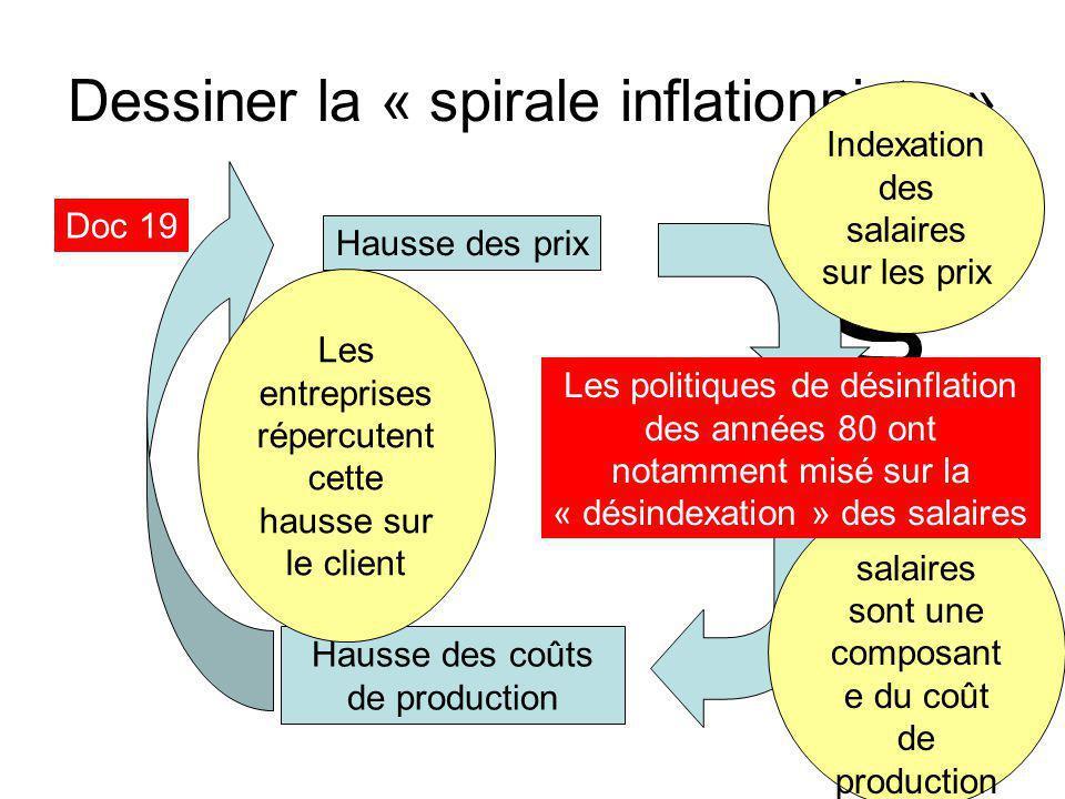 Dessiner la « spirale inflationniste » Doc 19 Hausse des prix Hausse des salaires Indexation des salaires sur les prix Les salaires sont une composant