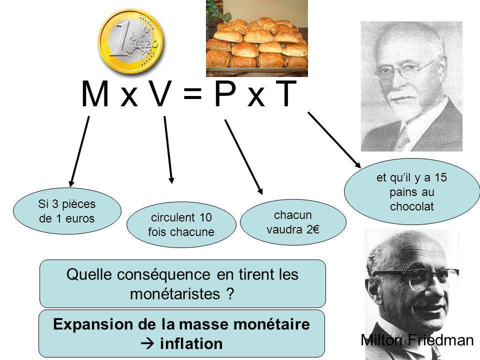 M x V = P x T Si 3 pièces de 1 euros circulent 10 fois chacune et qu'il y a 15 pains au chocolat chacun vaudra 2€ Quelle conséquence en tirent les monétaristes .