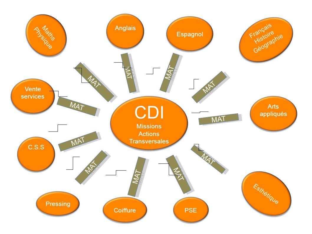 CDI Missions Actions Transversales Anglais Maths Physique Espagnol Vente services Pressing Coiffure Esthétique PSE Arts appliqués Français Histoire Gé
