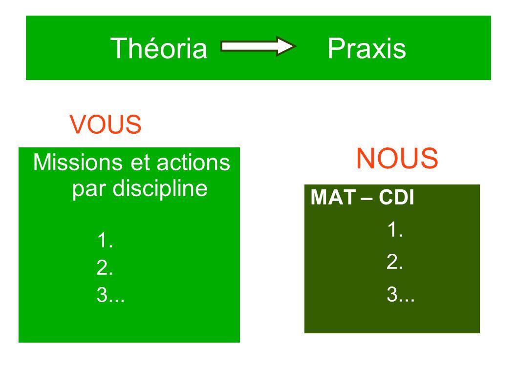 Théoria Praxis Missions et actions par discipline 1. 2. 3... MAT – CDI 1. 2. 3... VOUS NOUS