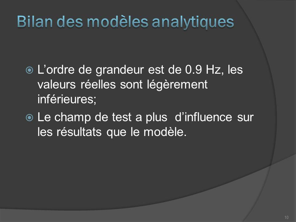  L'ordre de grandeur est de 0.9 Hz, les valeurs réelles sont légèrement inférieures;  Le champ de test a plus d'influence sur les résultats que le m