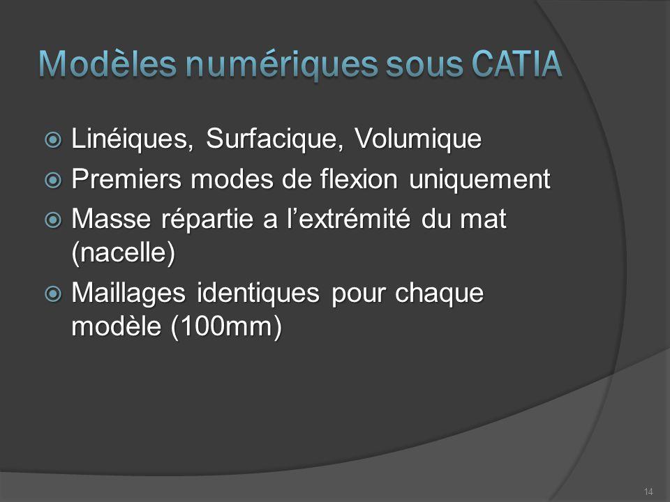  Linéiques, Surfacique, Volumique  Premiers modes de flexion uniquement  Masse répartie a l'extrémité du mat (nacelle)  Maillages identiques pour