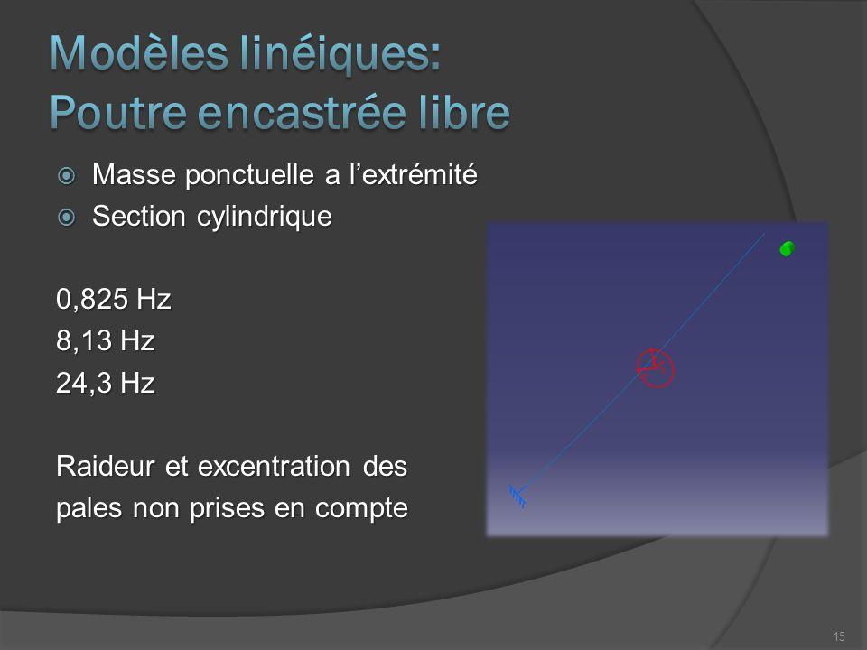  Masse ponctuelle a l'extrémité  Section cylindrique 0,825 Hz 8,13 Hz 24,3 Hz Raideur et excentration des pales non prises en compte 15