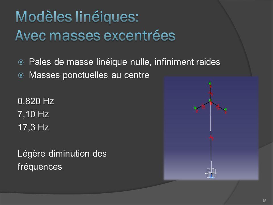  Pales de masse linéique nulle, infiniment raides  Masses ponctuelles au centre 0,820 Hz 7,10 Hz 17,3 Hz Légère diminution des fréquences 16