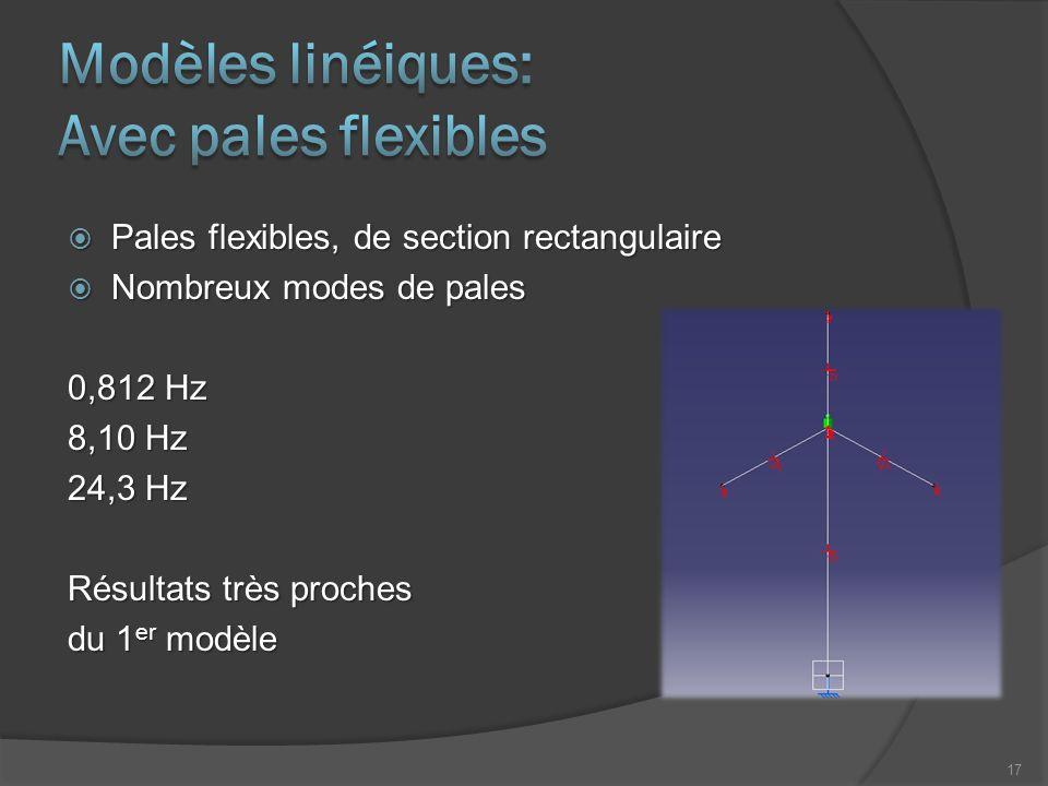  Pales flexibles, de section rectangulaire  Nombreux modes de pales 0,812 Hz 8,10 Hz 24,3 Hz Résultats très proches du 1 er modèle 17