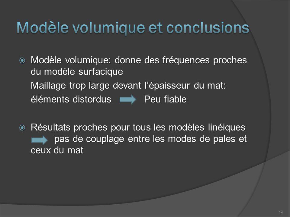  Modèle volumique: donne des fréquences proches du modèle surfacique Maillage trop large devant l'épaisseur du mat: éléments distordus Peu fiable  R