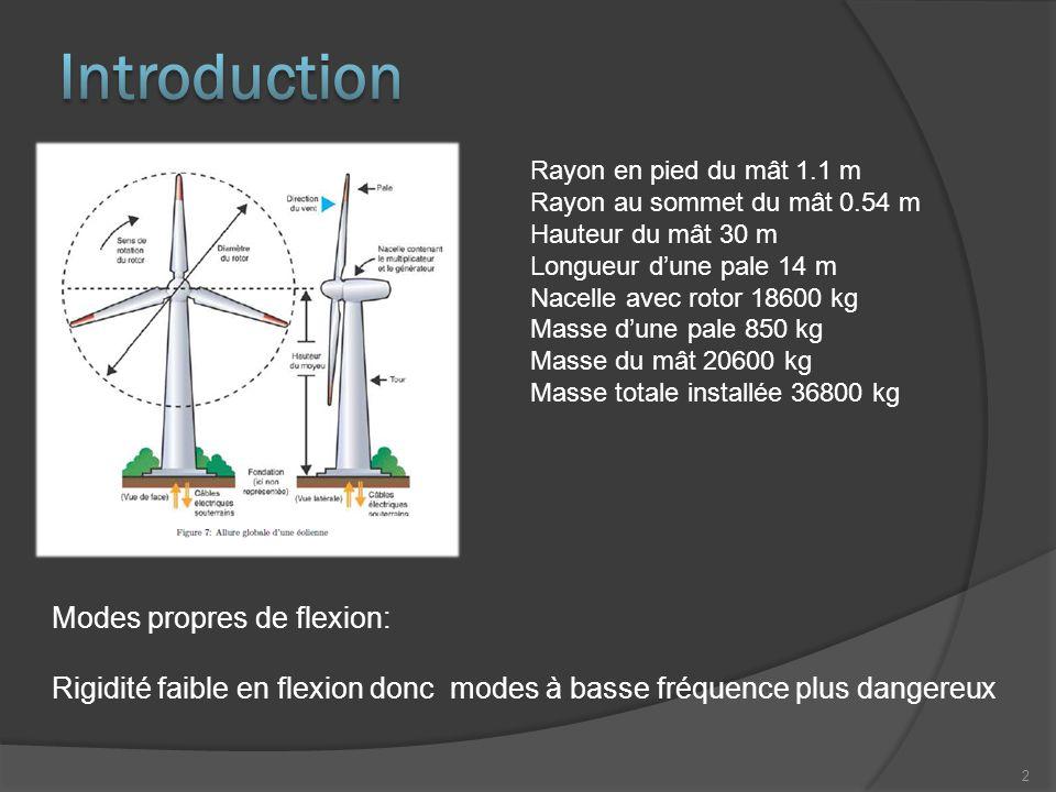 Rayon en pied du mât 1.1 m Rayon au sommet du mât 0.54 m Hauteur du mât 30 m Longueur d'une pale 14 m Nacelle avec rotor 18600 kg Masse d'une pale 850