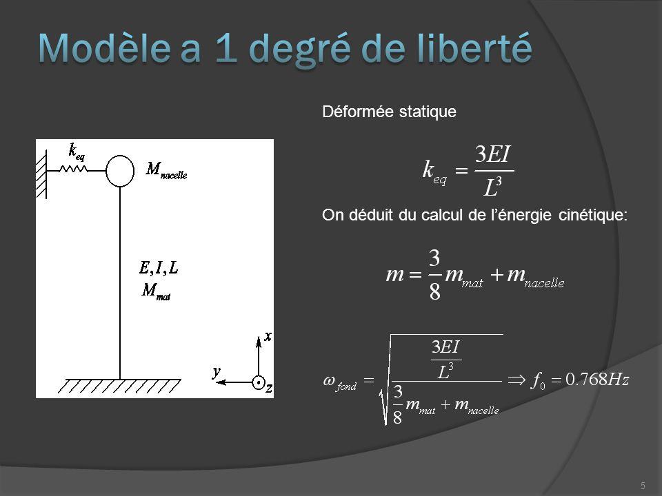 Déformée statique On déduit du calcul de l'énergie cinétique: 5