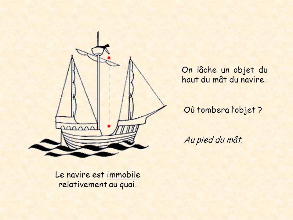 Le navire est immobile relativement au quai. Au pied du mât. Où tombera l'objet ? On lâche un objet du haut du mât du navire.
