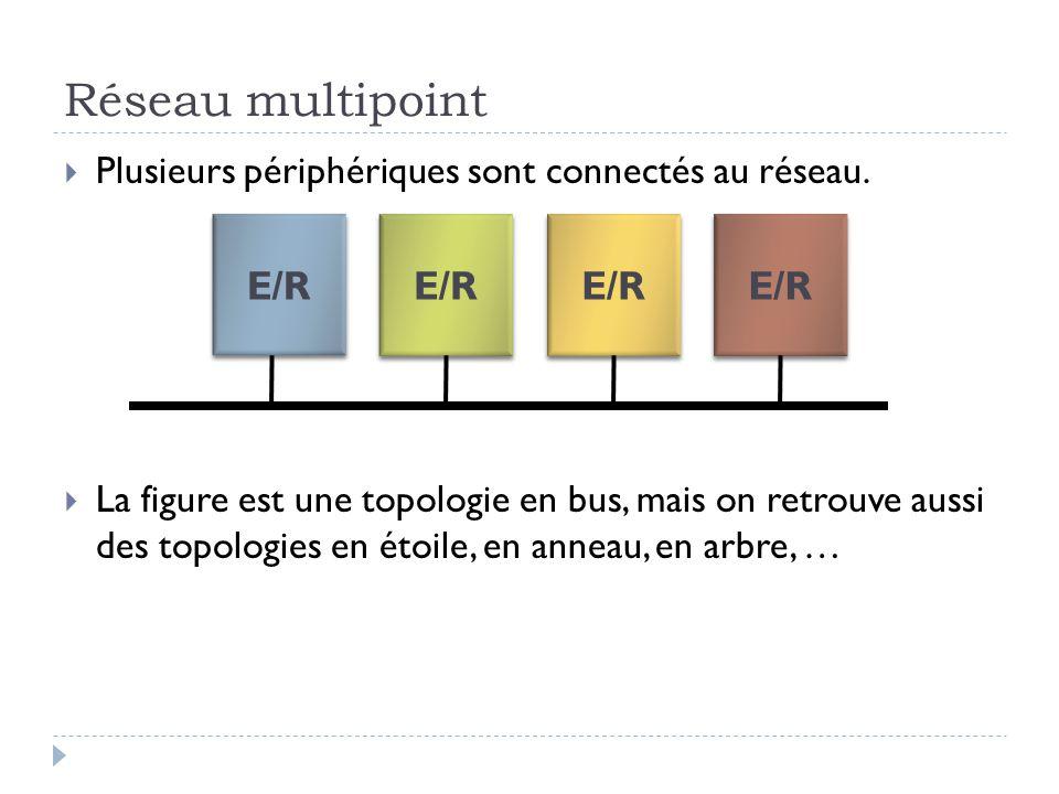 Réseau multipoint  Plusieurs périphériques sont connectés au réseau.  La figure est une topologie en bus, mais on retrouve aussi des topologies en é