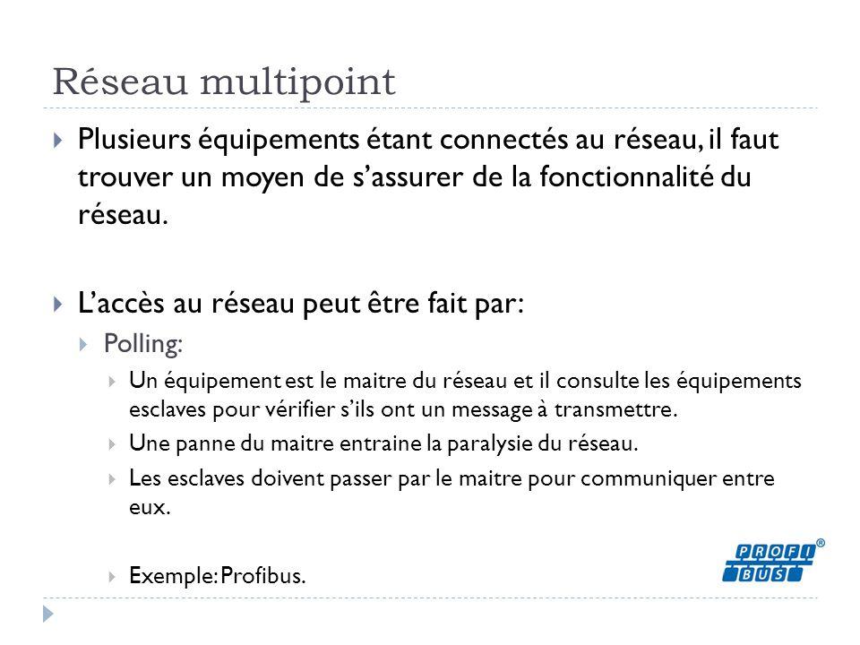 Réseau multipoint  Plusieurs équipements étant connectés au réseau, il faut trouver un moyen de s'assurer de la fonctionnalité du réseau.  L'accès a