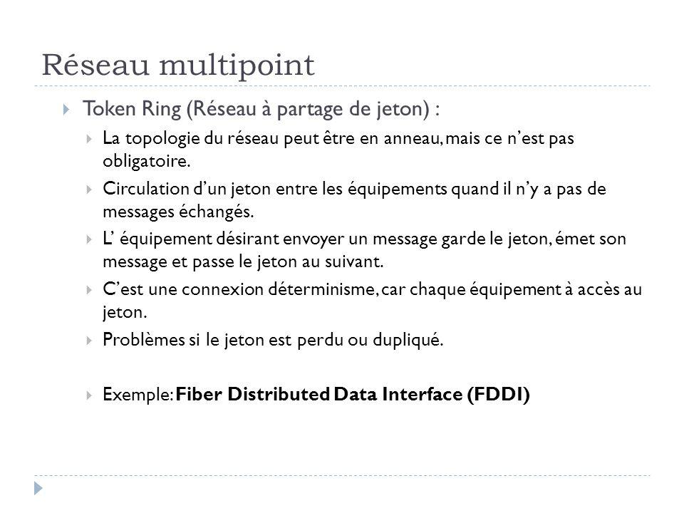 Réseau multipoint  Token Ring (Réseau à partage de jeton) :  La topologie du réseau peut être en anneau, mais ce n'est pas obligatoire.  Circulatio