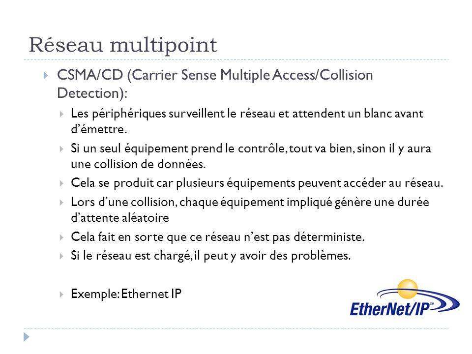 Réseau multipoint  CSMA/CD (Carrier Sense Multiple Access/Collision Detection):  Les périphériques surveillent le réseau et attendent un blanc avant