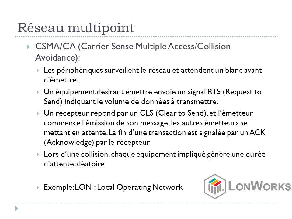 Réseau multipoint  CSMA/CA (Carrier Sense Multiple Access/Collision Avoidance):  Les périphériques surveillent le réseau et attendent un blanc avant
