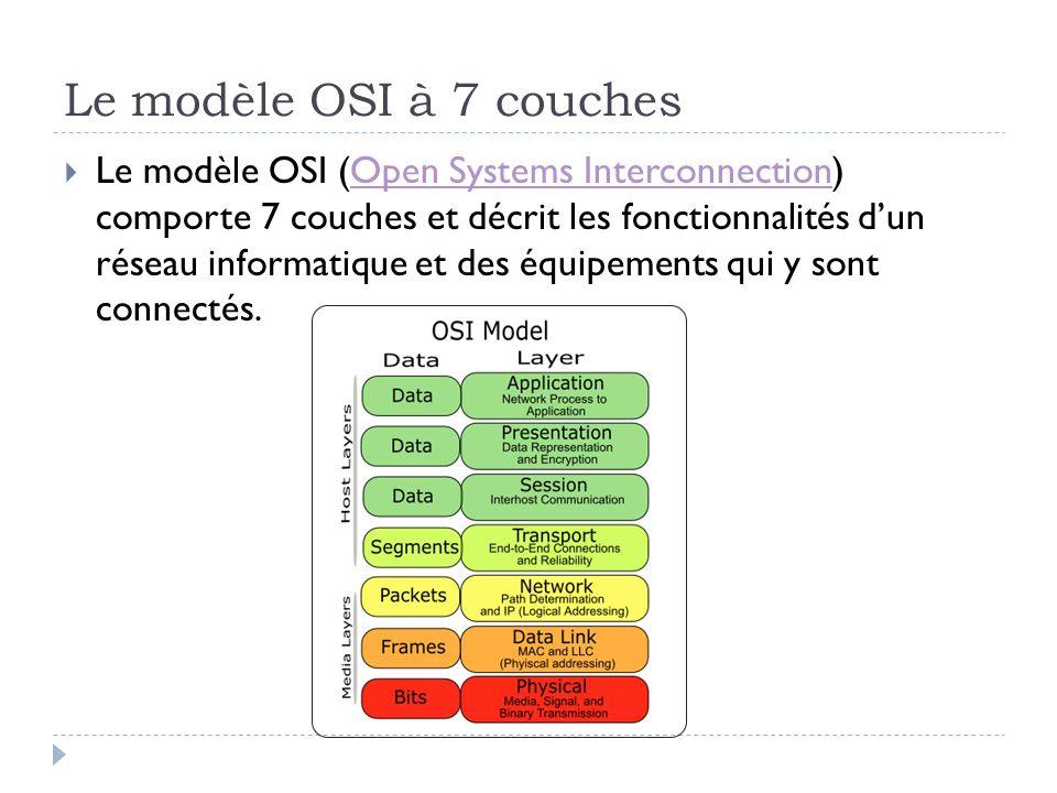 Le modèle OSI à 7 couches  Le modèle OSI (Open Systems Interconnection) comporte 7 couches et décrit les fonctionnalités d'un réseau informatique et
