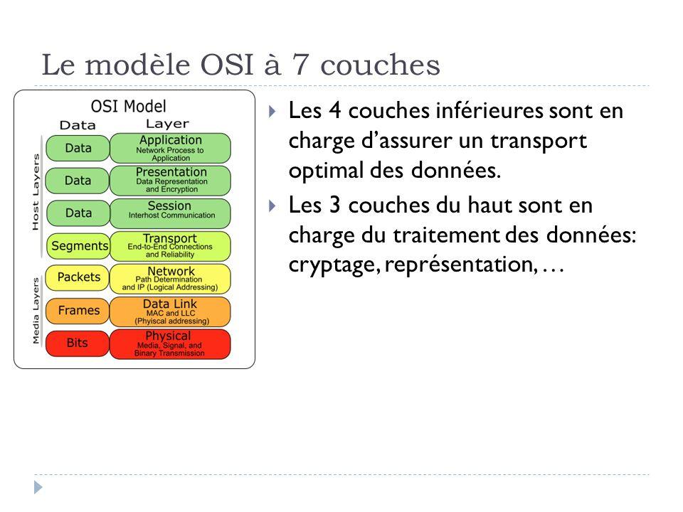 Le modèle OSI à 7 couches  Les 4 couches inférieures sont en charge d'assurer un transport optimal des données.  Les 3 couches du haut sont en charg