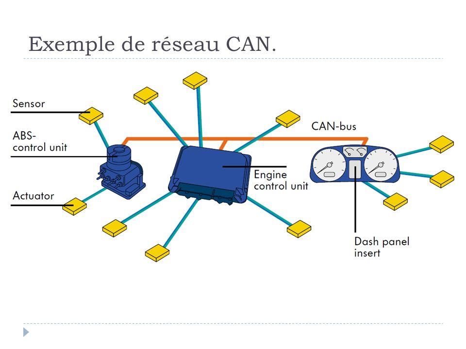 Exemple de réseau CAN.