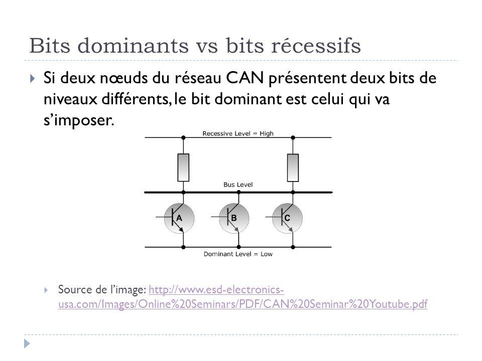 Bits dominants vs bits récessifs  Si deux nœuds du réseau CAN présentent deux bits de niveaux différents, le bit dominant est celui qui va s'imposer.